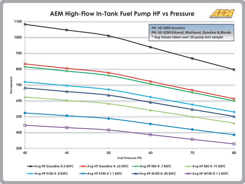 aem methanol and ethanol compatible 320lph fuel pump perfect for E85