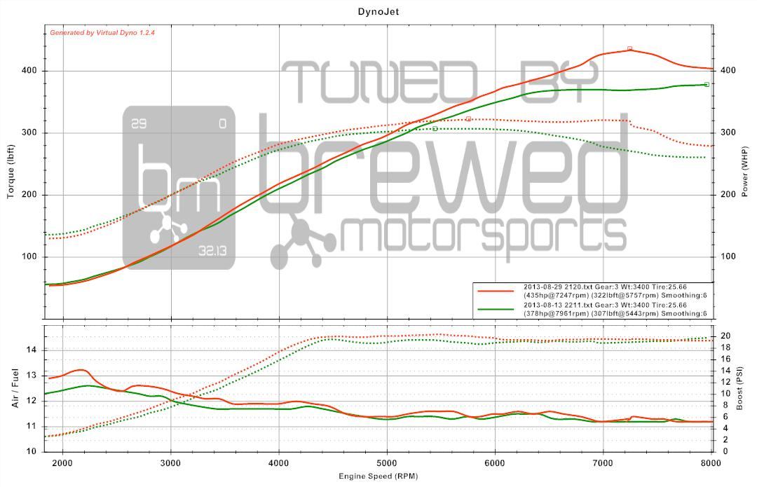 Dyno tuning AEM, motec, haltec, cobb, HP tuners, stock ecu
