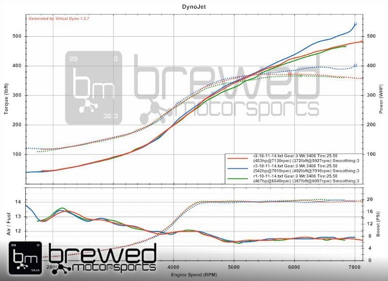 VE twinscroll RB26 turbo manifold dyno testing