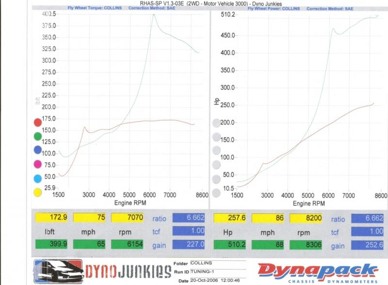 K20 full race turbo dyno test vs super charged k20