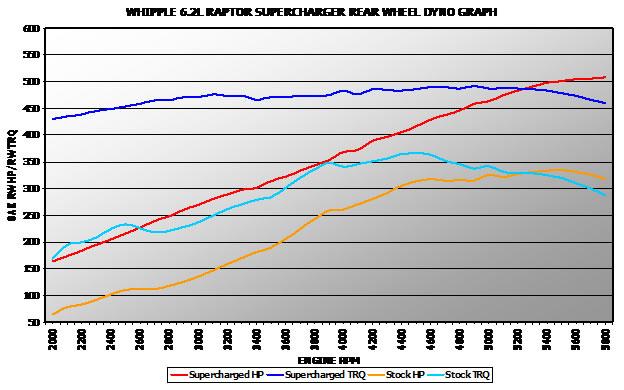 whipple supercharger wiring diagram cbm motorsports online ... on