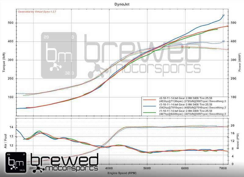 Velocity Element RB26 turbo manifold dyno testing