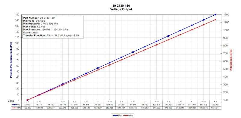 aem 150psi sensor scaling