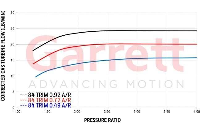g25-660 turbine housing flow
