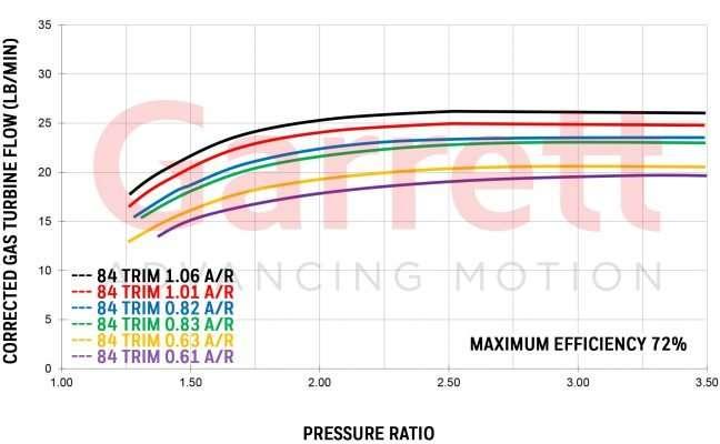 GTX3076r turbine flow