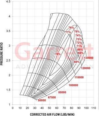 g35 compressor flow chart